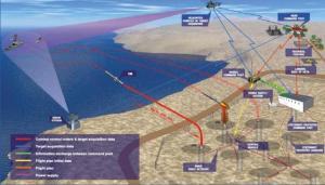Pola penembakan Yakhont dari daratan ke laut