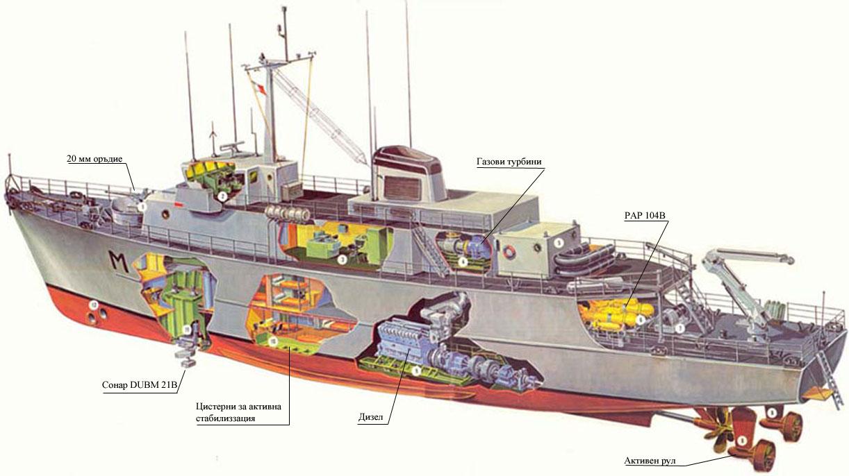 Ilustrasi sisi bagian dalam Tripartite class, kapal buru ranjau andalan TNI AL