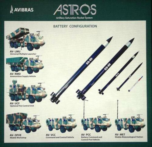 Sistem senjata terpadu dan jenis roket dalam ASTROS II