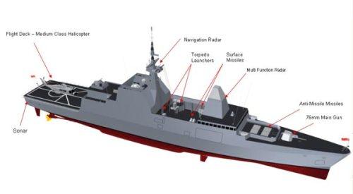 Dengan spesifikasi persenjataannya, frigat kelas Formidable kini menjadi salah satu yang tercanggih di kawasan Asia Tenggara