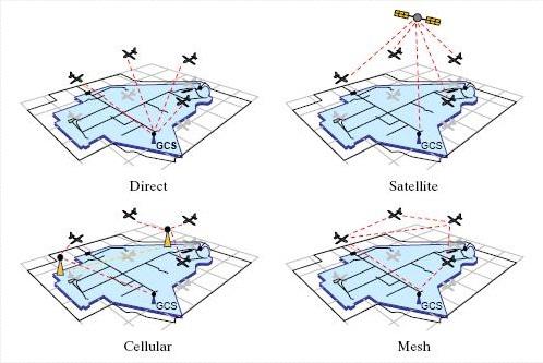 Beragam pola komunikasi UAV/UCAV.
