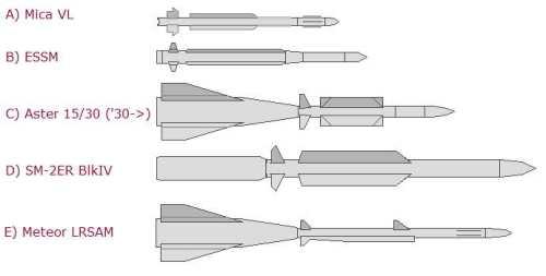 Perbandingan ukuran antar SAM VLS, salah satunya rudal Aster MBDA yang dioperasikan oleh AL Singapura