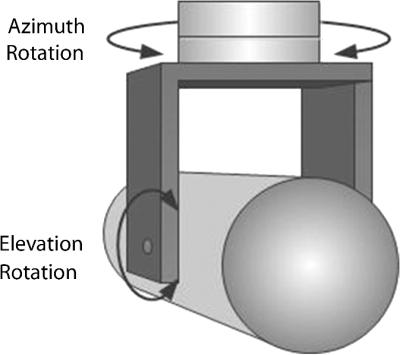 Pola gerakan gyro-stabilized FLIR