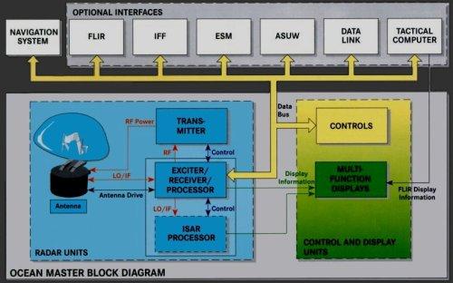 sistem integrasi radar Ocean Master dengan AMASCOS