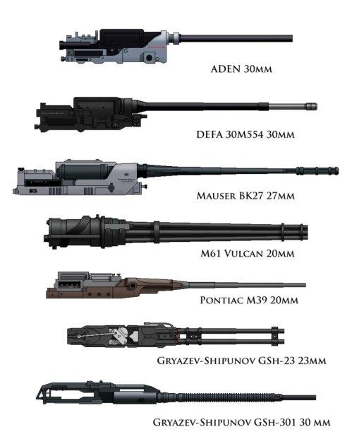 Perbandingan tampilan pada kanon yang populer pada pesawat tempur, nampak Vulcan M61 dan GSh-30-1.