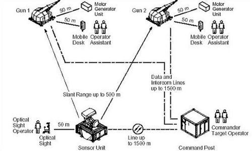 Konfigruasi penempatan sistem Skyshield, sensor unit , dan command post.