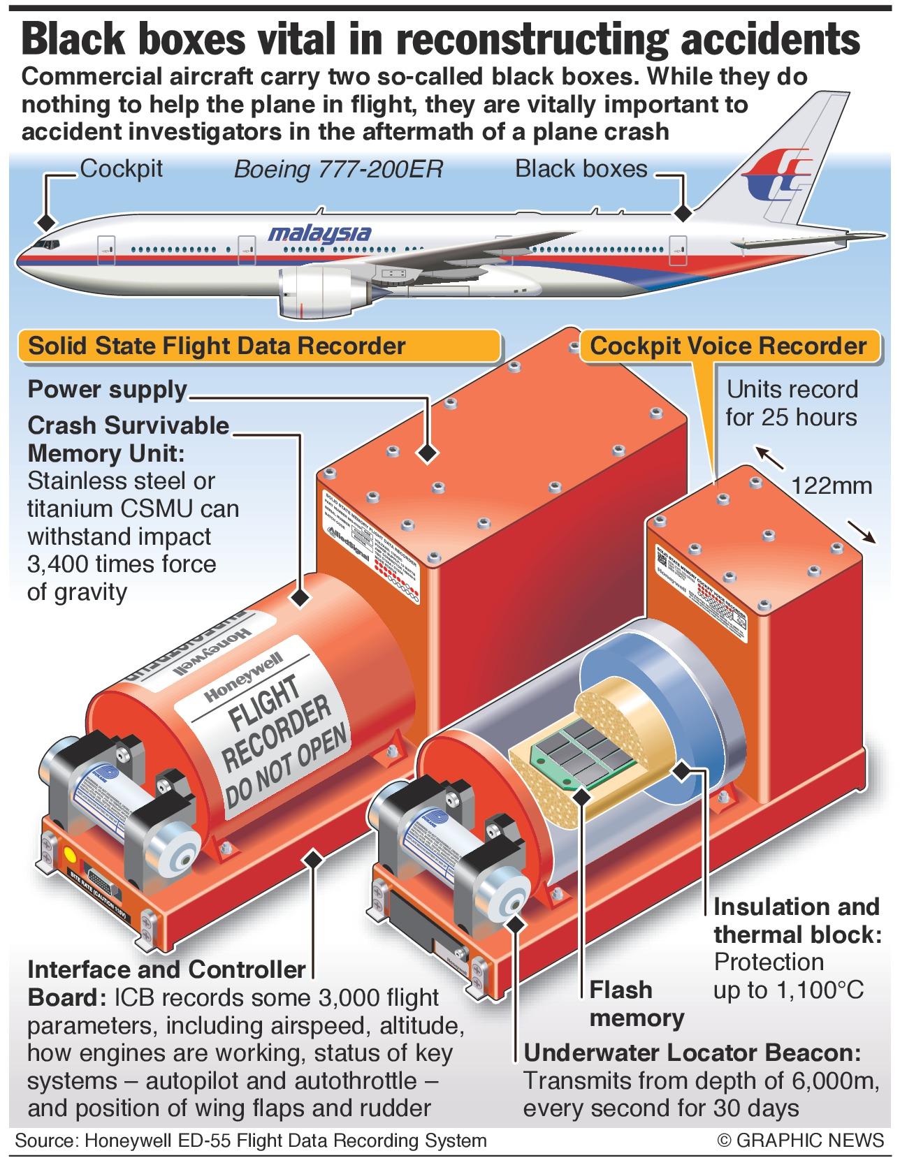 Pencarian kotak hitam MH-370 menjadi tantangan terberat dalam sejarah penerbangan.