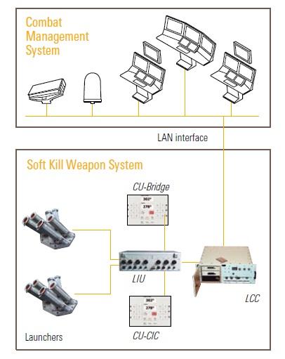 Combat management system Terma SKWS