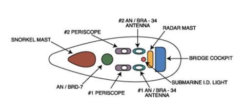 Sunanan antena tampak dari atas, tiap jenis kapal selam berbeda.