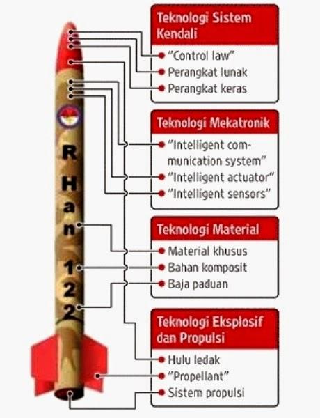 Desain-Roket-R-HAN-122-Prokimal-Online-Kotabumi-Lampung-Utara