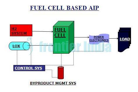 DRDO-AIP-Fuel-Cell-diagram