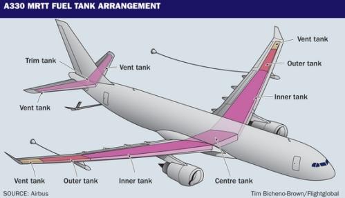 Konfigurasi tanki bahan bakar Airbus A330 MRTT.
