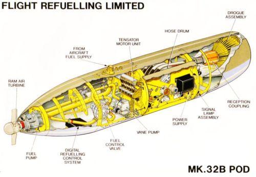 Bagian dalam refuelling pod untuk teknik hose.